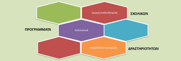 Προγράμματα Σχολικών Δραστηριοτήτων 2014-15